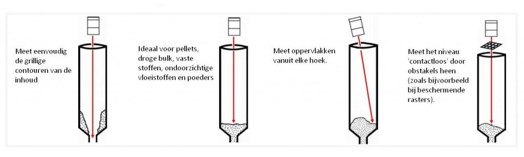 Intercontrol Laser Niveaumeter
