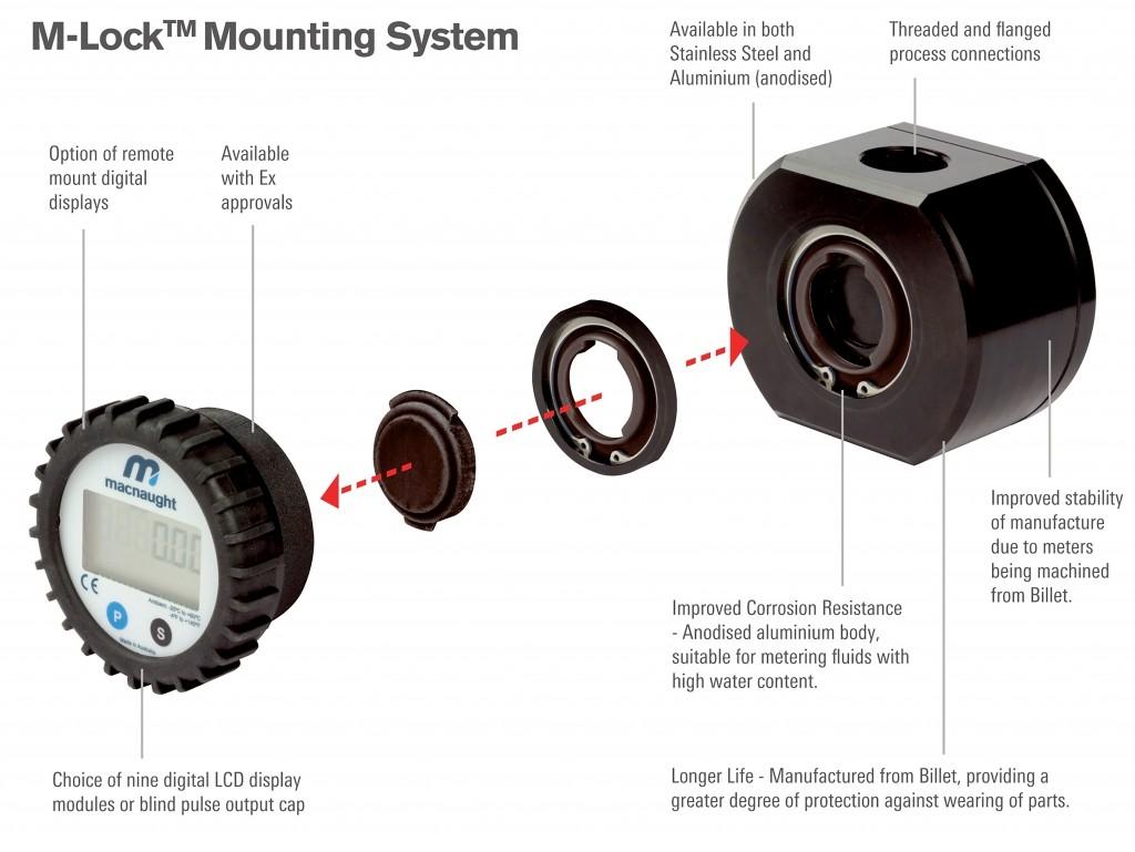 Macnaught M-Lock-system