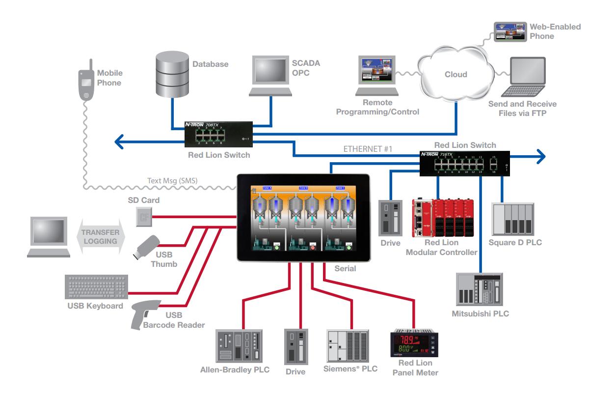 Red Lion HMI communication