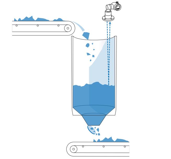 ABB laser level transmitter LLT100 - niveau meten van vaste stoffen